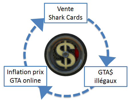 dossier-gtao-vs-gta-cercle-vicieux.png